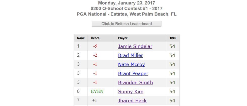 2017 Q-School board after 54 holes