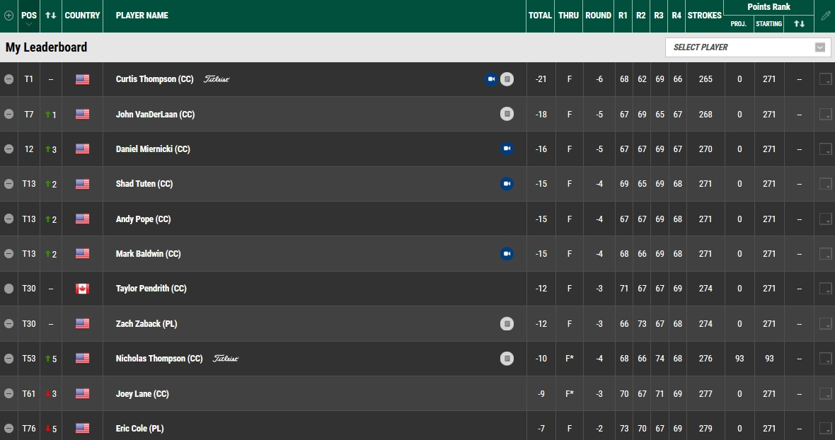 Korn Ferry Tour Final Stage Leaderboard