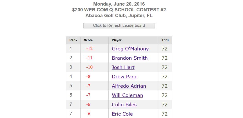 Q-School Contest #2 Leaderboard